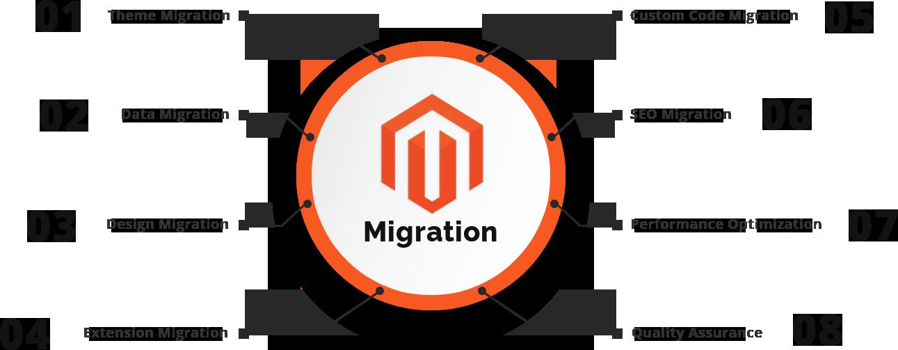 magento migration process